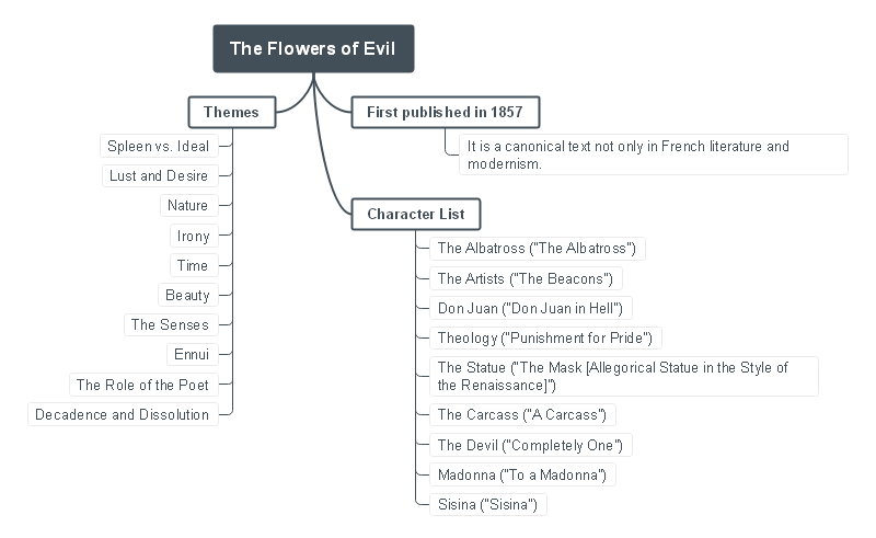 flowers-of-evil