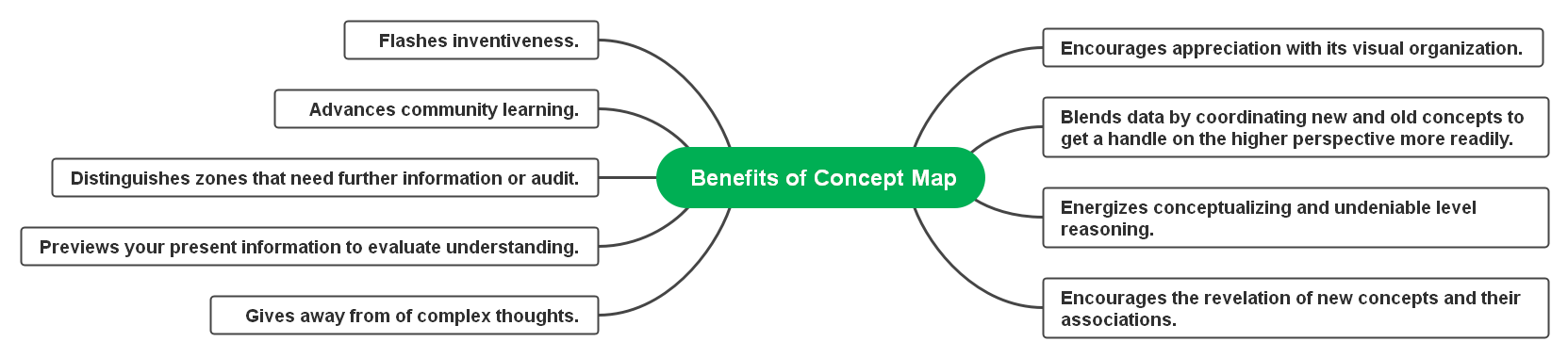 benefits of concept map