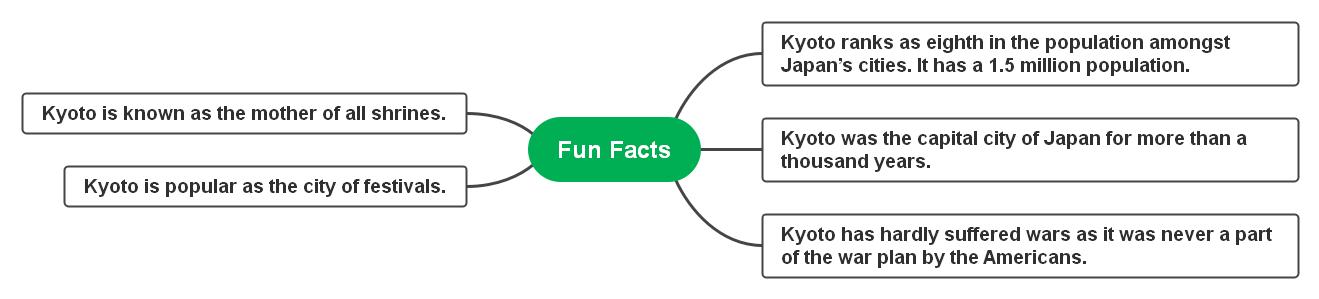 fun-facts-kyoto