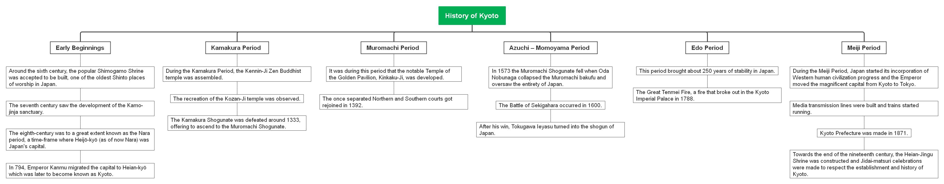 history-of-kyoto