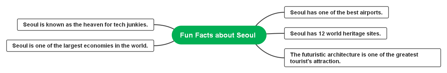 fun facts about seoul