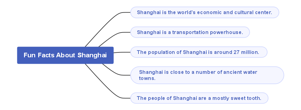 fun facts about shanghai