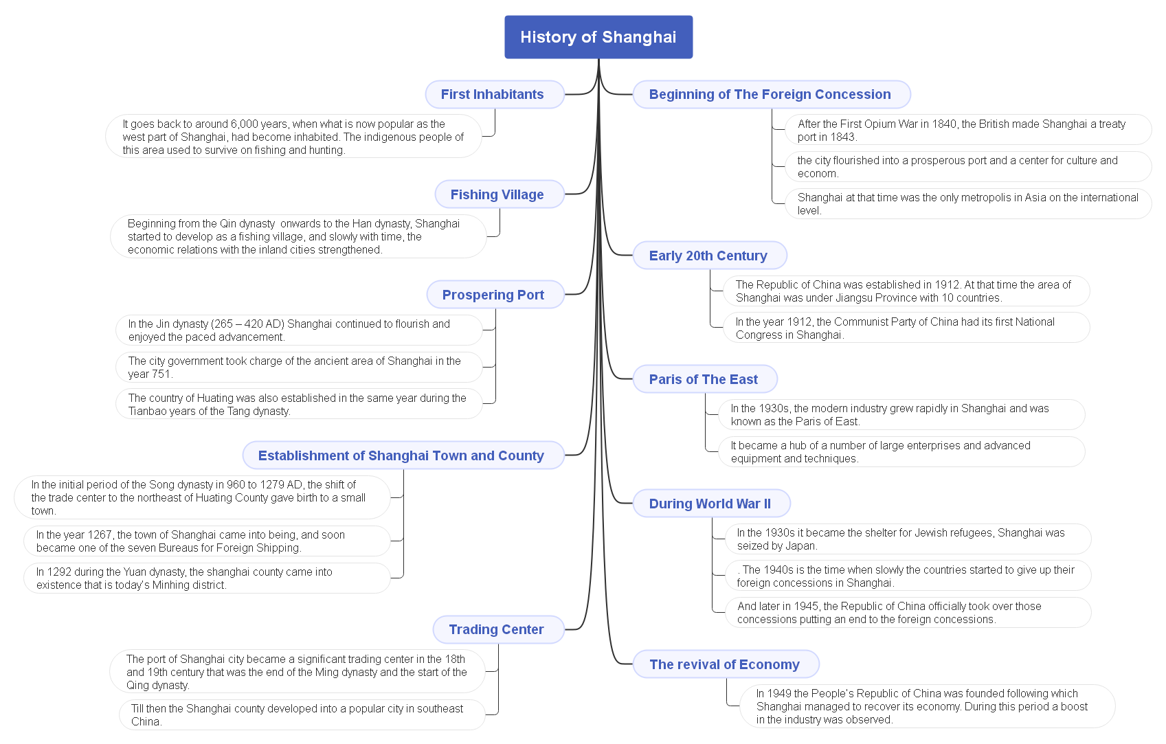 a mind map of history of shanghai