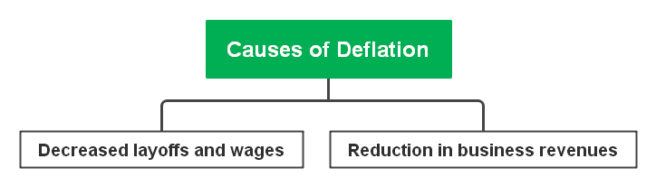 causes of deflation