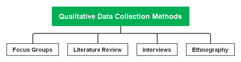 qualitative-data-collection-methods