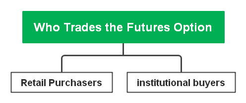 who trades the futures option